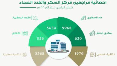 Photo of أكثر من 22 ألف مستفيداً من مركز السكر والغدد الصماء بحفر الباطن لعام 2020