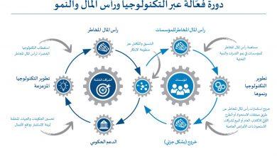 """Photo of دراسة جديدة لـ """"آرثر دي ليتل"""": عالم ما بعد الوباء يبشّر بعصر جديد من الاستثمارات الخضراء في المملكة العربية السعودية"""