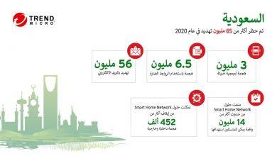 Photo of الحلول الأمنية المبتكرة لتريند مايكرو توقِفْ أكثر من 65 مليون تهديد العام الماضي في المملكة العربية السعودية