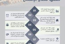 Photo of أبرزها رفع نسبة التملك.. 10 إنجازات حققها قطاع الإسكان خلال 4 سنوات