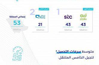 Photo of هيئة الاتصالات: وصول خدمات الجيل الخامس إلى 53 محافظة في المملكة