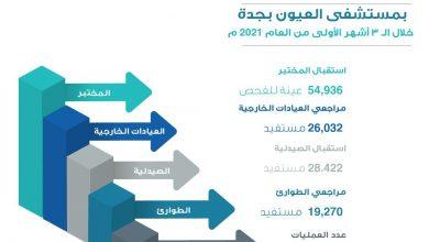 Photo of إجراء أكثر من 2300 عملية بمستشفى العيون بجدة