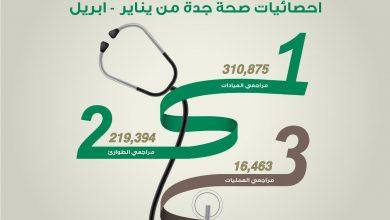 Photo of أكثر من ٥٣٠ ألف مستفيد من خدمات مستشفيات صحة جدة خلال الربع الأول للعام ٢٠٢١