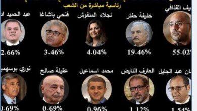 Photo of الدكتور #سيف_الإسلام_القذافي يكتسح استفتاءًا افتراضيًا حول رئيس ليبيا المقبل ويحصل على أصوات تفوق كل منافسيه مجتمعين