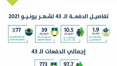 Photo of 97.7 مليار ريال إجمالي دفعات برنامج حساب المواطن منها 1.9 مليار ريال لدفعة يونيو