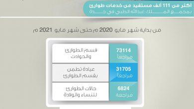 Photo of أكثر من 111 ألف مستفيد من خدمات الطوارئ بمجمع الملك عبدالله الطبي في جدة