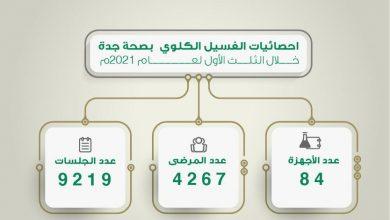 Photo of أكثر من 4200 مستفيد من خدمات الغسيل الكلوي في مستشفيات صحة جدة